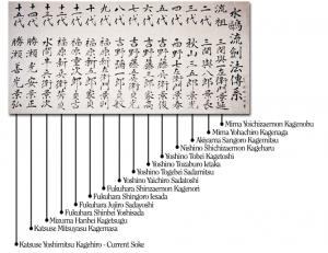 Lignée des soke de l'école Suiō-ryū